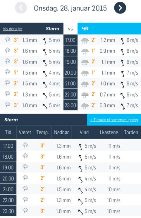 STORM VS YR: På mobil må du klikke på Vis detaljer for å se med vindkast og torden.