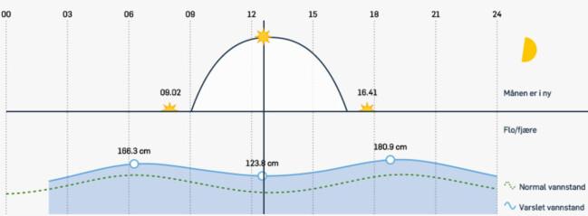 SOL OG VANNSTAND: Du ser når solen går opp og ned, og hvor stor del av døgnet den skinner. Vannstandsvarselet viser deg normal flo og fjære, og hvordan været påvirker vannstanden de neste dagene.