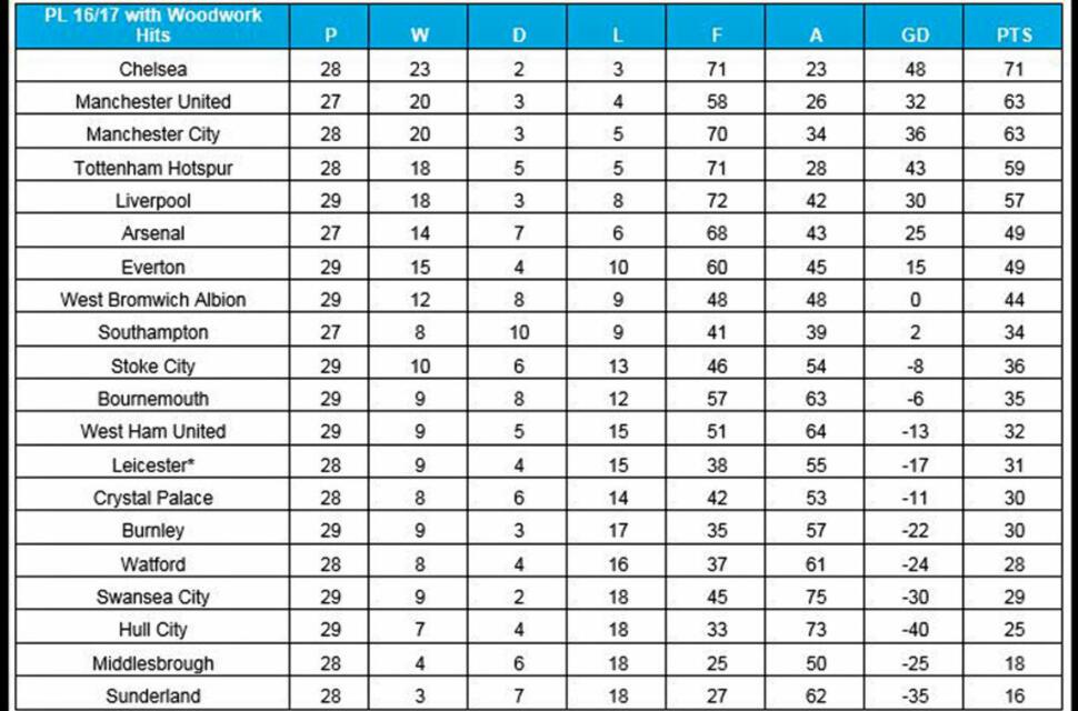 Alternative premier league table 2016 17 page 2 for Premier league table 2016
