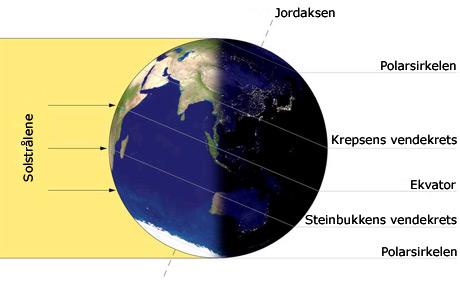 Slik heller jordaksen i forhold til solen på vintersolverv. (Foto: Wikimedia)