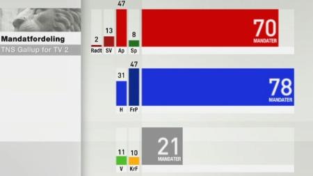 barometer_mandat (Foto: TV 2)