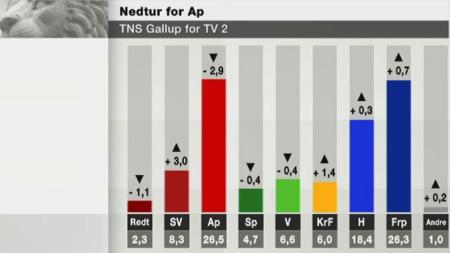 barometer_oppslutn (Foto: TV 2)