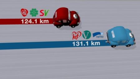 Grafikk de rødgrønne bygger mindre vei