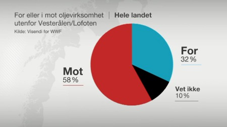 I MOT: 58 prosent av den norske befolkning er i mot oljeboringen i området utenfor Lofoten og Vesteråg. (Foto: TV 2)