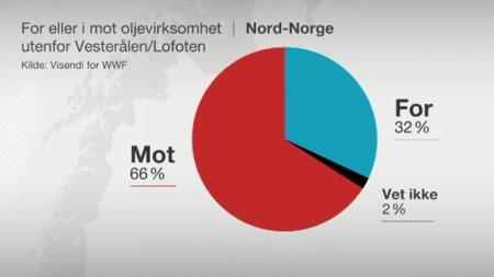 I MOT: Hele 66 prosent av den nord-norske befokningen vil ikke ha oljevirksomhet i området utenfor Lofoten og vesteråg.  (Foto: TV 2)