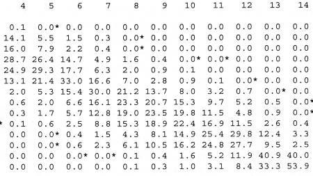 Statistikk  (Foto: TV 2/)