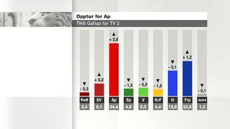 prosentandel_680 (Foto: Grafikk / TV 2)