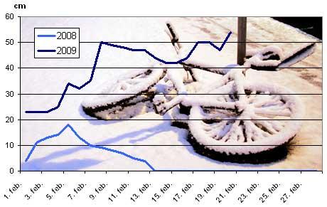 Så mye snø var det på Blindern i februar 2008 og 2009. (Foto: met.no / Stian Lysberg Solum / SCANPIX)