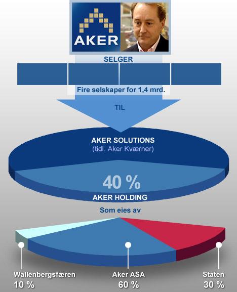 De omstridte Aker-transaksjonene har ført til strid mellom staten og Kjell Inge Røkke.   (Foto: Ellen Ulriksen)