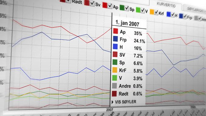 Følg utviklingen til alle partiene på vårt partibarometer.  (Foto: TV 2)