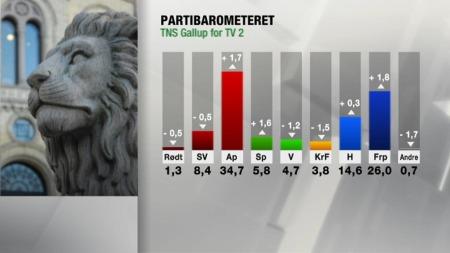 Partioppslutning juni (Foto: TV 2)
