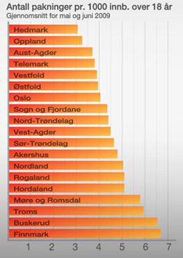 AlliSalg (Foto: TV 2 Grafikk)