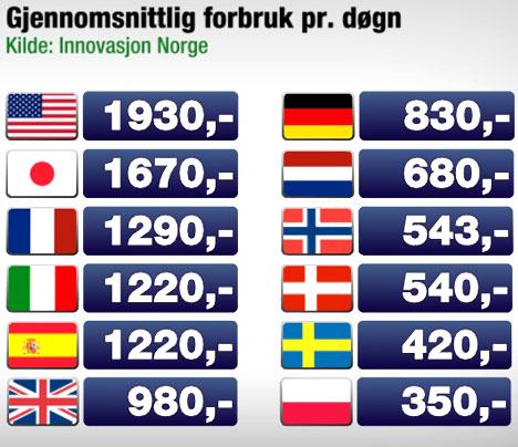 turiFrbr_468 (Foto: TV 2 Grafikk)