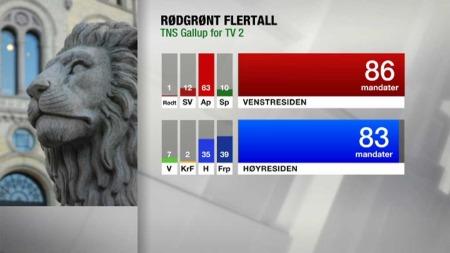 Den første TV2-gallupen etter valget gir rødgrønt flertall.
