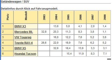 SUV-tabell