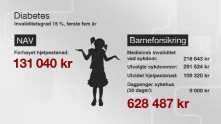 Barneforsikring-GRAFIKK