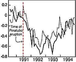 Den globale temperaturen årene etter utbruddet fra Pinatubo. (Foto: NASA)