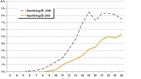 Rust-statistikk