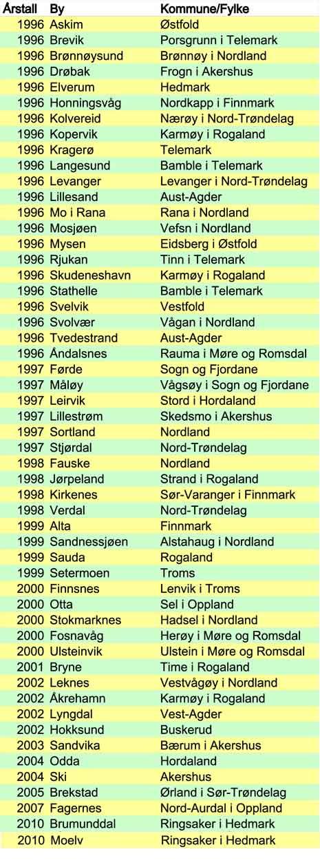 Byer-i-Norge-etter-1996-1