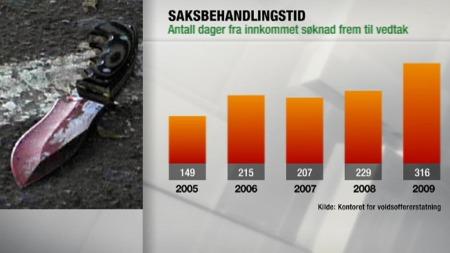 voldsstatistikk (Foto: Grafikk: TV 2)