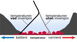Temperaturen stiger normalt nedover mot bakken. Er det inversjon snur kurven, og det er kaldest nederst. (Foto: storm.no)