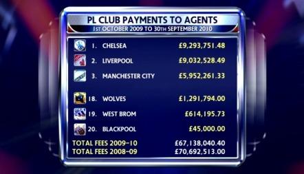 Agenthonorar Premier League