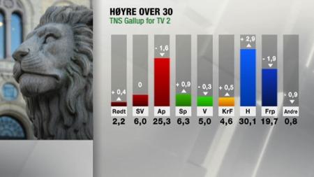 HØYRE OVER 30: På meningsmålingen er Høyre klart større en Arbeiderpartiet og Fremskrittspartiet - som er de store taperne. (Foto: TV 2)