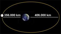 Avstanden mellom månen og jorden varierer. (Foto: NASA)