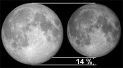 Fullmånen blir 14 % større enn den er på sitt minste. (Foto: NASA)