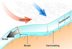 Sørpeskredene starter på flater der snøen mettes av regn og smeltevann. Det går flest sørpeskred når det finnes løse lag nede i snødekket. (Foto: NGI)