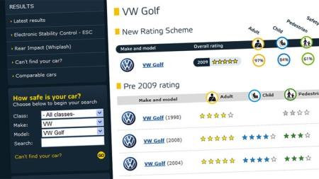 Denne oversikten får du opp hvis du søker på VW Golf hos Euro NCAP.