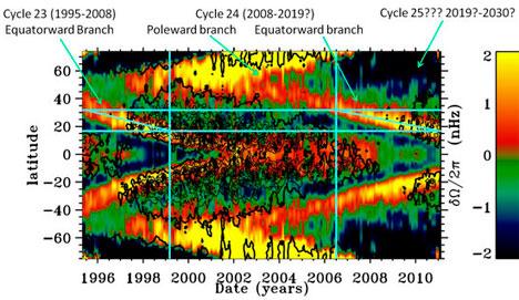 Figuren viser endringene i inne i solen. Strømmen av plasma som skal gi opphav til solflekker i 2019 mangler. (Foto: National Solar Observatory)