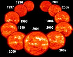 Forrige solsyklus. I 1996 var solen uten flekker, før syklusen nådde maksimum i 2002. (Foto: SOHO / NASA)