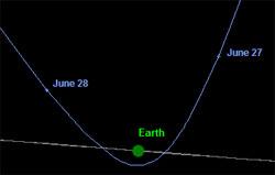 Tyngdekraften til jorden får asteroiden til å svinger krapt, og fortsette i en helt ny bane. (Foto: NASA / JPL)