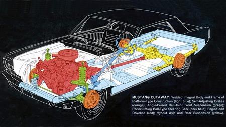 Tradisjonell og enkel oppbygging preget første generasjon av Ford Mustang. Konstruksjonen ble ytterligere forbedret gjennom produksjonsløpet, og er en relativt ukomplisert bil å få oversikt over den tekniske tilstanden på. Illustrasjon fra 1964-brosjyren.