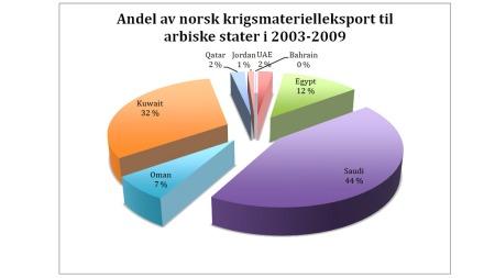 ARABISKE DIKTATUR: Desse arabiske diktatura har Noreg eksportert   våpenutstyr til sidan 2003. Saudi Arabia er den klart største kjøparen   av norsk våpenutstyr. (Foto: Alexander Harang/TV 2)