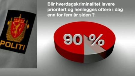 MISTER TILLITEN: 90 prosent av politilederne svarer at konsekvensen er at hverdagskriminalitet prioriteres ned og oftere blir henlagt. Og befolkningen mister tilliten til politiet.   (Foto: TV 2)