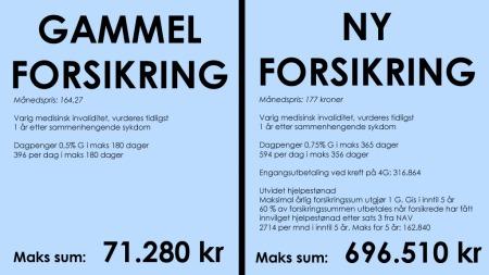 oversikt-forsikring   (Foto: Camilla Brække)