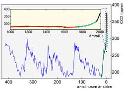 Endringen i CO2 innhold de siste 400.000 årene. De blå, grønne, røde og lyseblå delene av kurven er basert på målinger fra iskjerner hentet i Antarktis. Den sorte er målinger av atmosfæren gjort på Hawaii. (Foto: Global Warming Art)