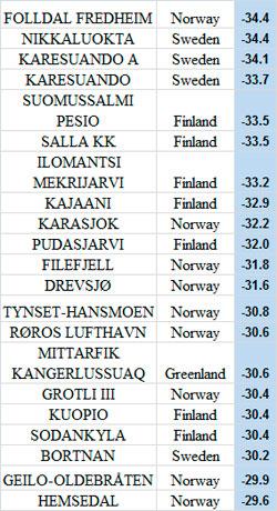 De 21 kaldeste stedene i Europa 31. januar klokken 7. (Foto: StormGeo)