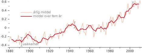 Slik har temperaturen variert siden 1880. (Foto: NASAs Goddard Institute for Space Studies)