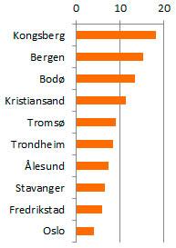 Juni - august: Andel værvarsler i % fra storm.no for norske byer, justert for folketall. (Foto: storm.no)