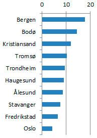 Desember - februar: Andel værvarsler i % fra storm.no for norske byer, justert for folketall. (Foto: storm.no)