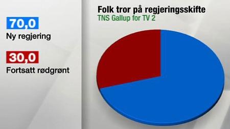 Regjeringsgrafikk mai 2012