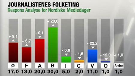 Slik stemmer danske journalister