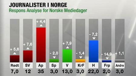 Slik stemmer norske journalister