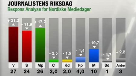 Slik stemmer svenske journalister