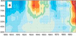 Figuren viser avviket fra normal temperatur fra 1890 til 2000   for området 30 grader nord til nordpolen. Den varme perioden på 30-tallet   er lett å se, det er også oppvarmingen fra 80-tallet. (Foto: Ola M. Johannesen,   Nansensenteret)