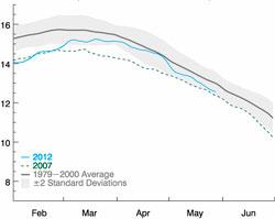 Figuren viser hvor mange millioner kvadratkilometer som er dekket med sjøis. I april var isdekket nær normalt, i mai har isen minket kraftig. Dette er is som flyter på havet, og som altså ikke får havnivået til å stige når den smelter. (Foto: NOAA)