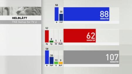 Mandatfordeling TNS Gallups måling for TV 2 juni 2012 (Foto: TV 2)